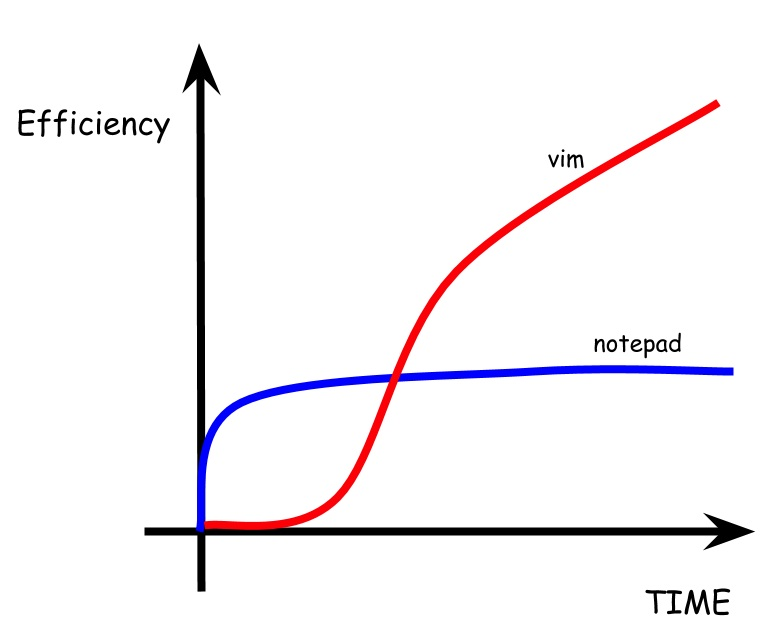 vIM Efficiency Curve